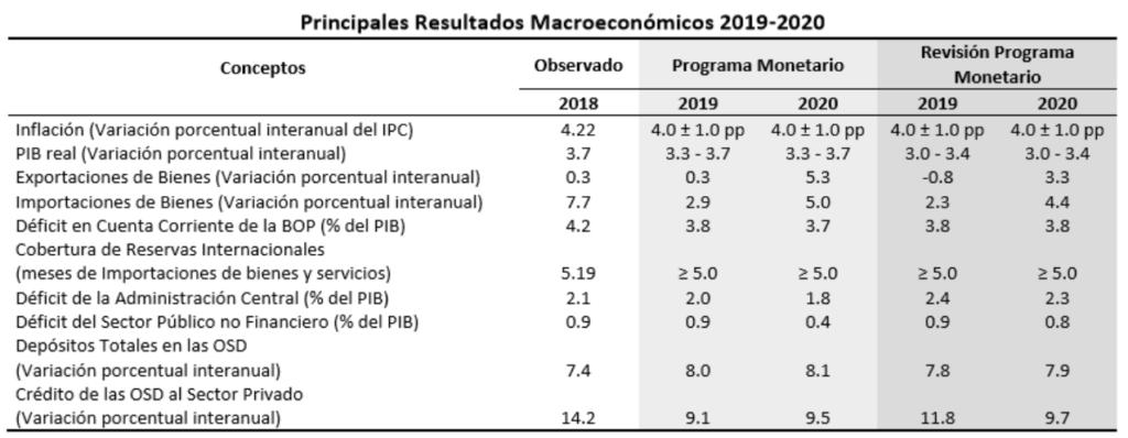 Resultados Macroeconómicos 2019-2020